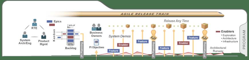SAFe 4.0 Programm-Stufe